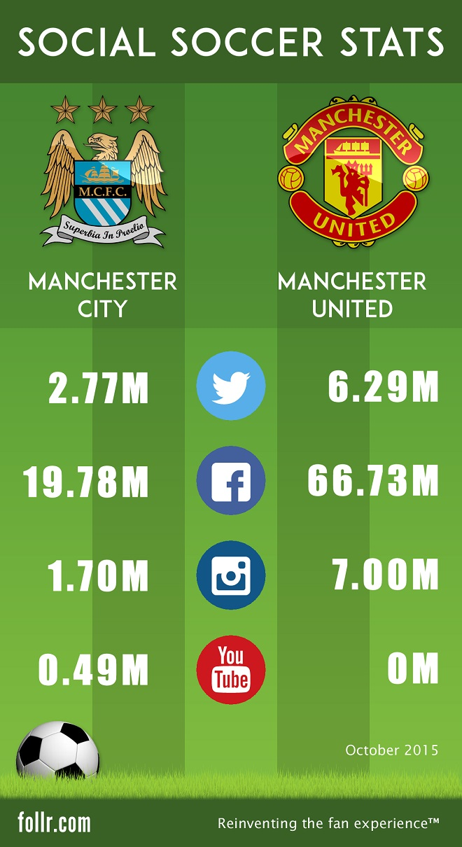 Follr Manchester United Versus Manchester City