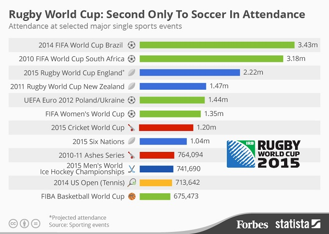 Which Sporting Final Has The Biggest Attendance