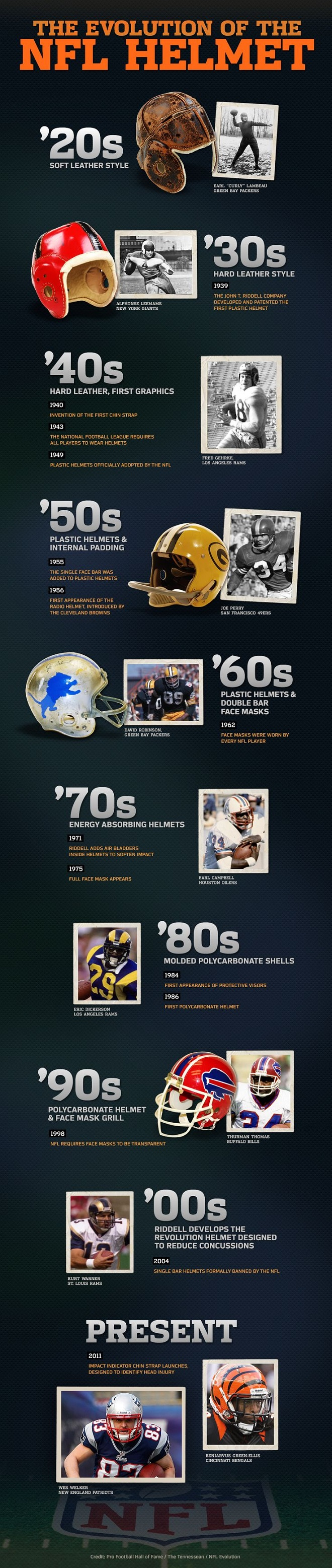 Evolution of the NFL Helmet Infographic