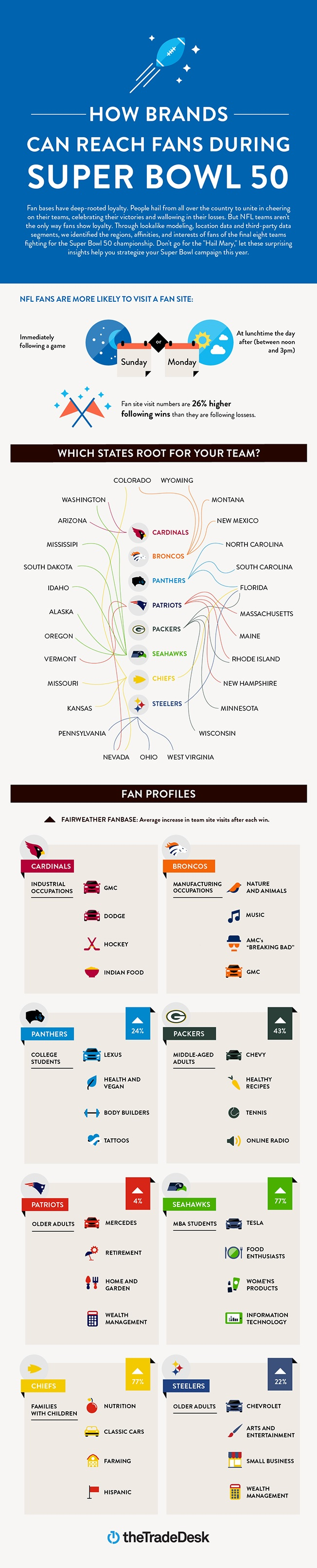 NFL Fans Marketing Infographic