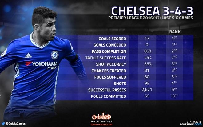 Chelsea Infographic