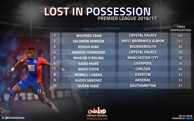 Lost in Possession