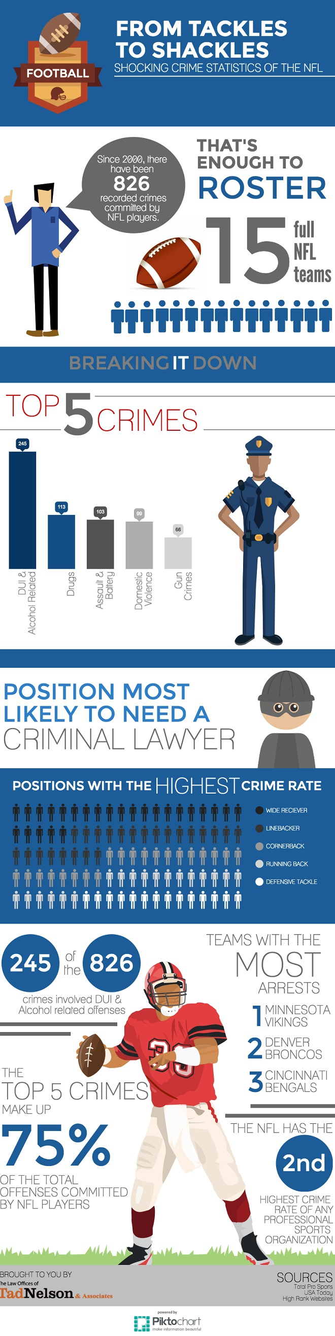 NFL Player Crime Stats Infographic