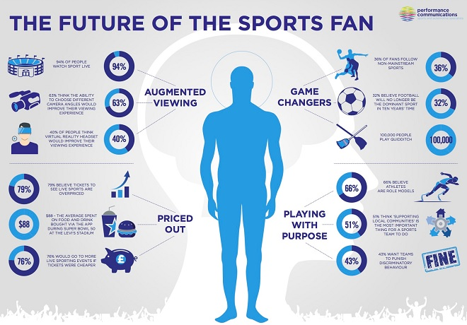 The Future of the Sports Fan Infographic