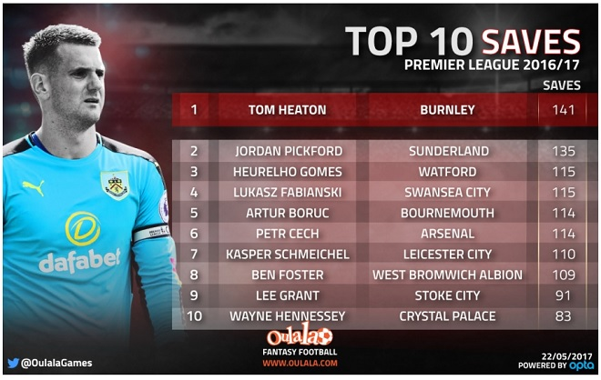 Top 10 Saves English Premier League Infographic